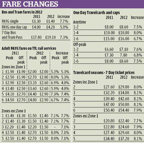 Transporte em Londres ficará até 8% mais caro