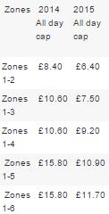 Metrô de Londres - preço