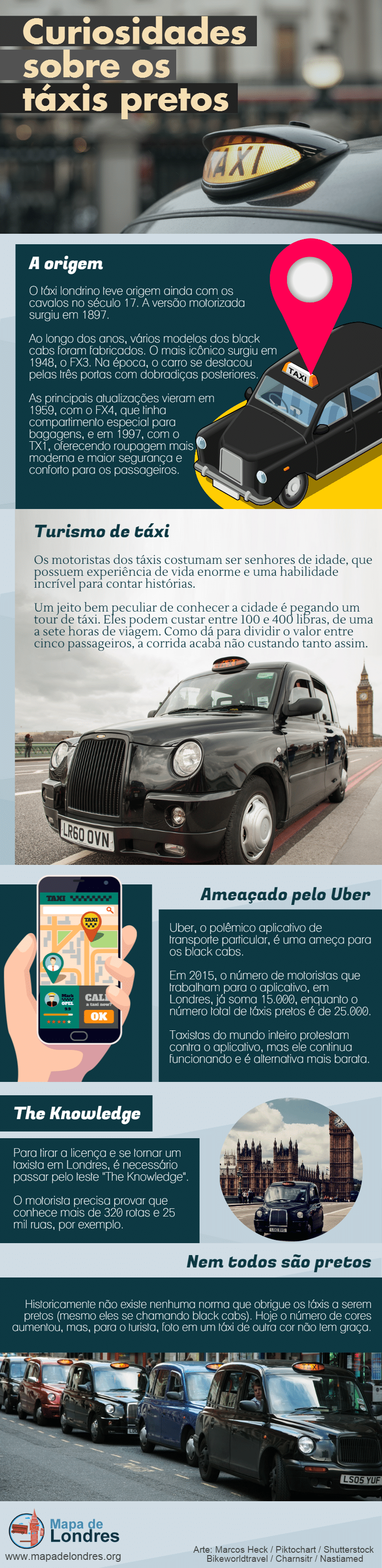 Mapa de Londres - Táxis pretos (1)