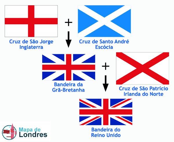 Bandeira do Reino Unido x Bandeira da Inglaterra