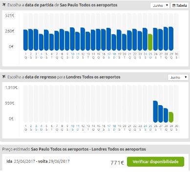Comparação de preços de passagens aéreas