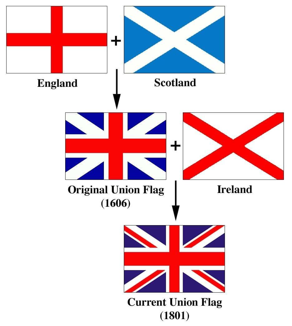 Bandeira do Reino Unido da Grã-Bretanha e da Irlanda do Norte, também conhecida por Bandeira da União
